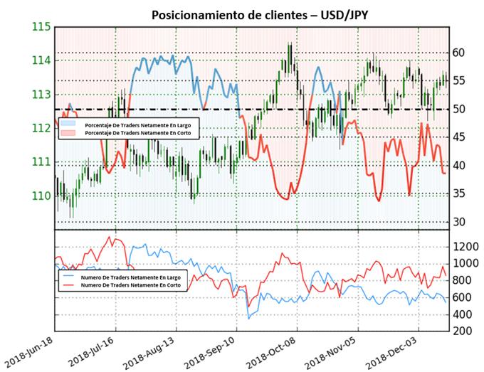 Precios del USD/JPY deberían continuar al alza