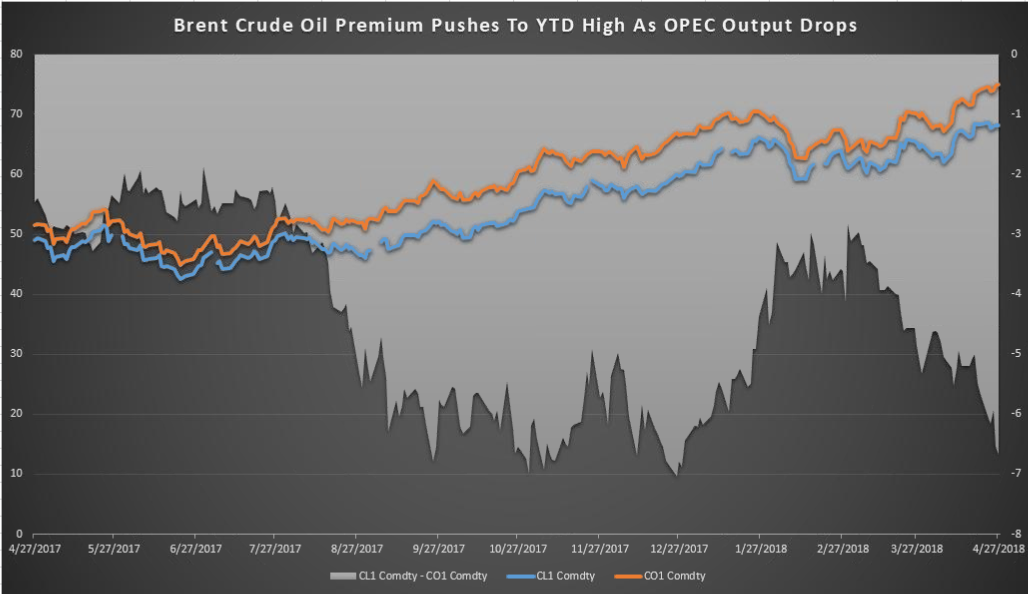 Crude Futures Price comparison