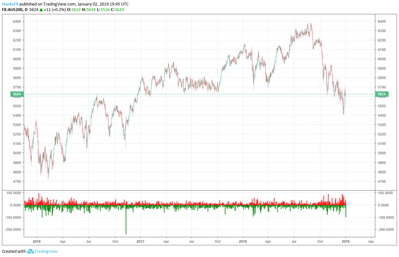 ASX 200 price chart 2019