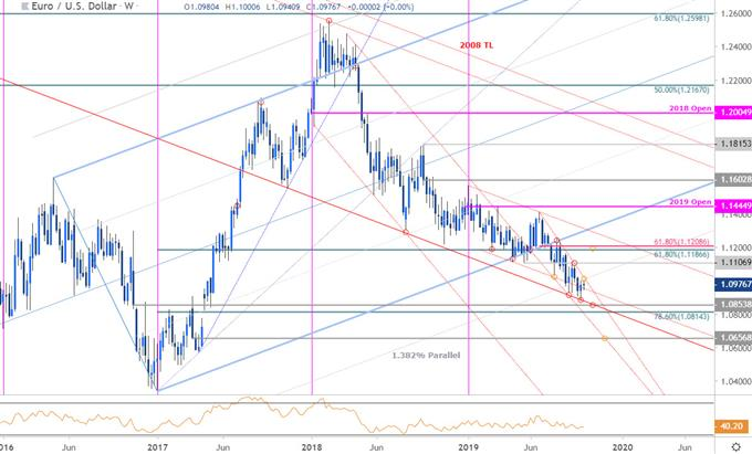 Euro Price Chart - EUR/USD Weekly - Euro Trade Outlook - Technical Forecast