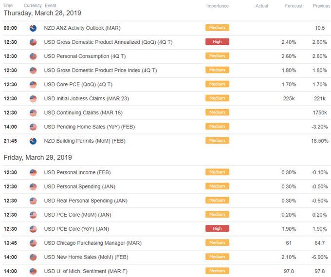 NZD/USD Economic Calendar - Kiwi / US Data Releases