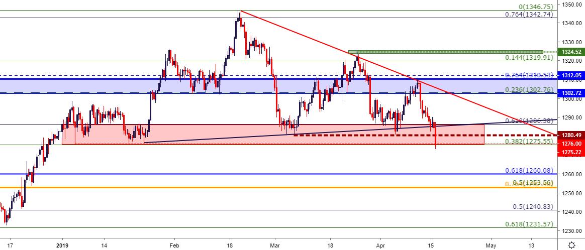 gold price outlook gold breaks  fresh     store