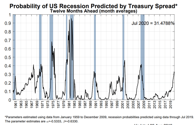 US Recession Watch, August 2019 - Dark Clouds Gather Over US Economy