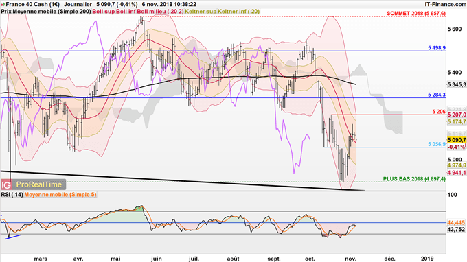 Analyse court terme du CAC 40
