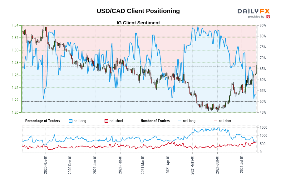USD/CAD IG Client Sentiment: Our data shows traders are now net-short USD/CAD for the first time since Oct 29, 2020 when USD/CAD traded near 1.33.