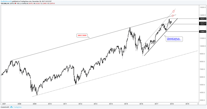 DAX weekly price chart