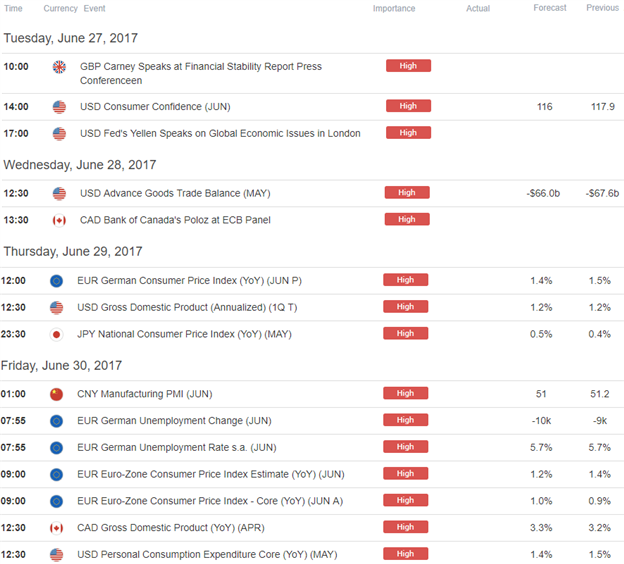 Strategy Webinar: Monthly Close Setups– Commodities, FX Majors in Focus as USD Struggles