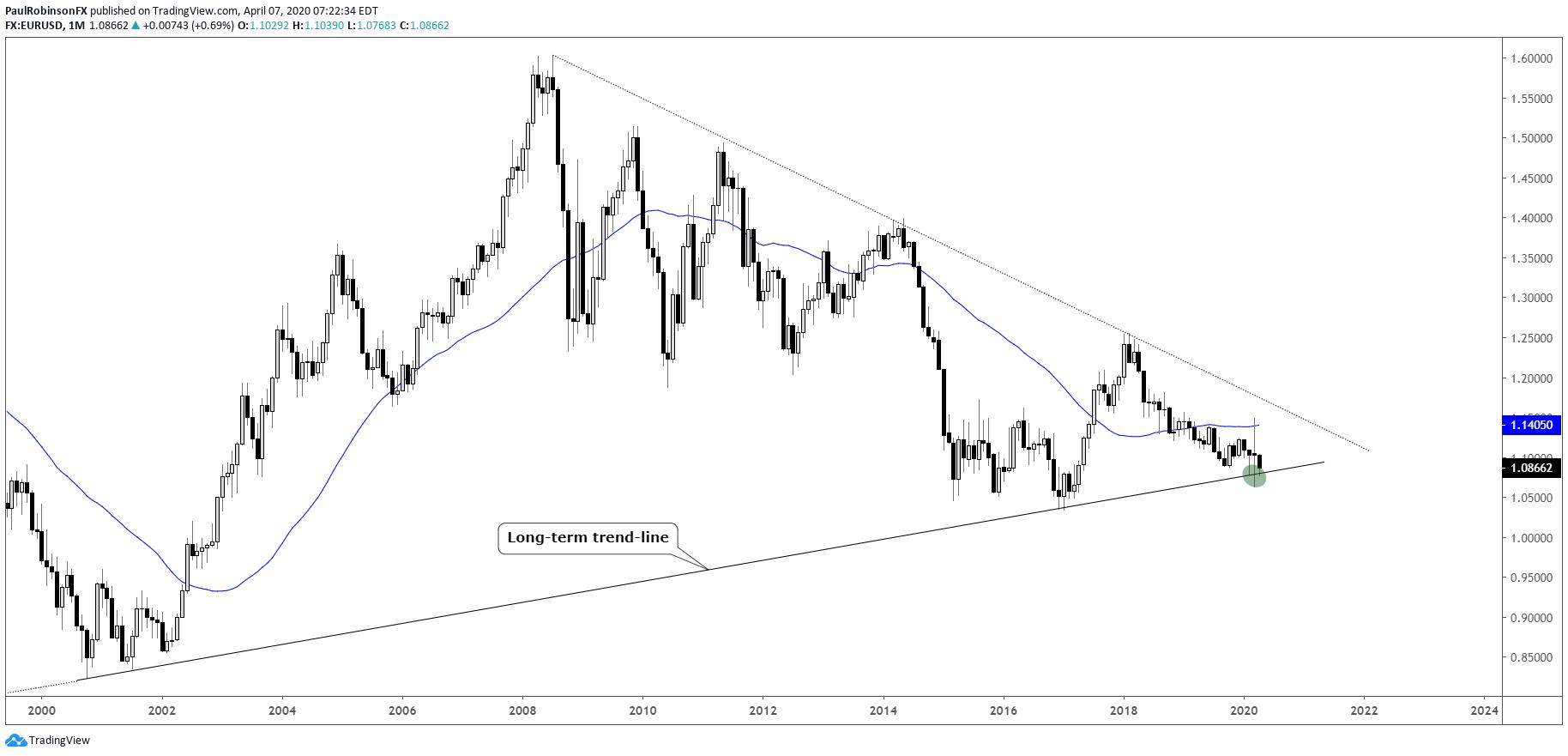 Forex usd eur chart situs trading forex indonesia untuk