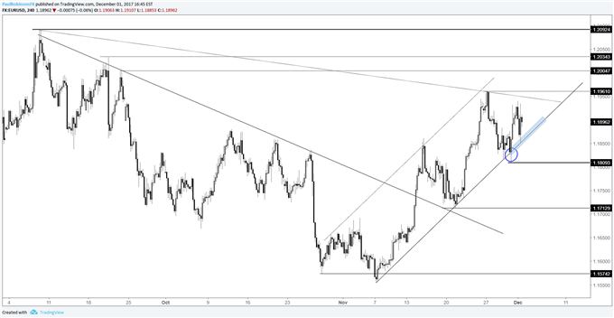EUR/USD Weekly Technical Analysis: Euro Shows Moxie at Support