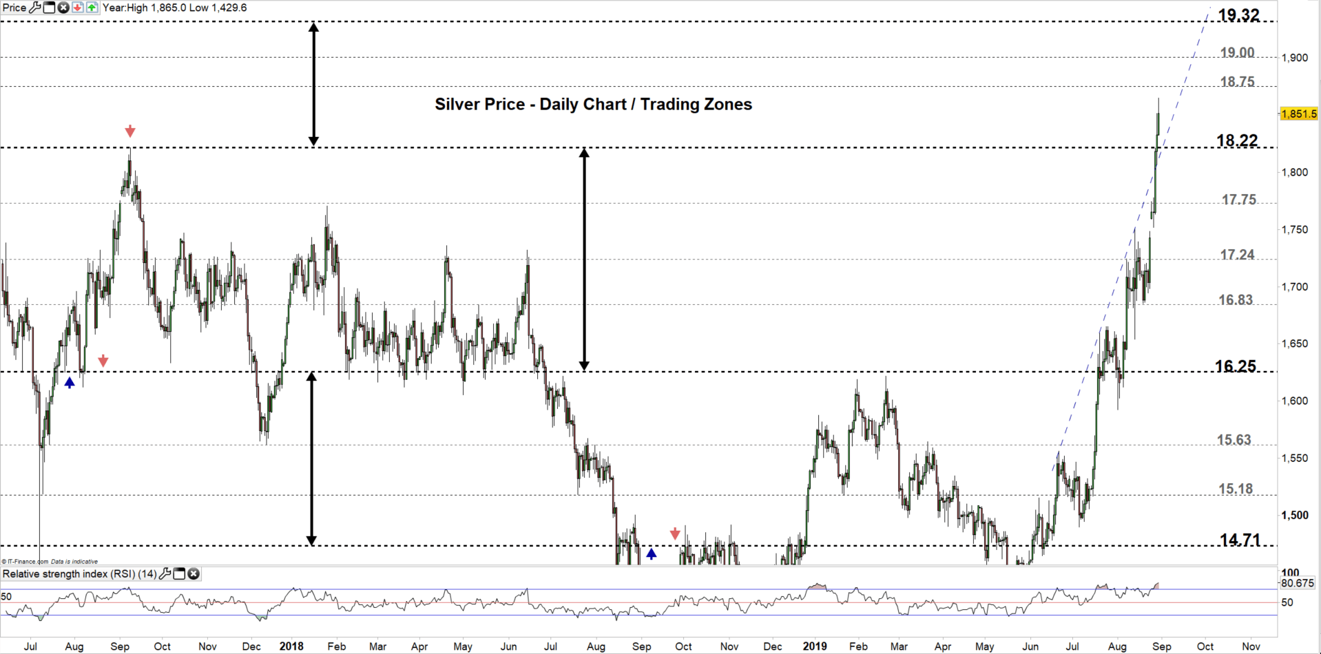 Silver Price Forecast Chart Signals
