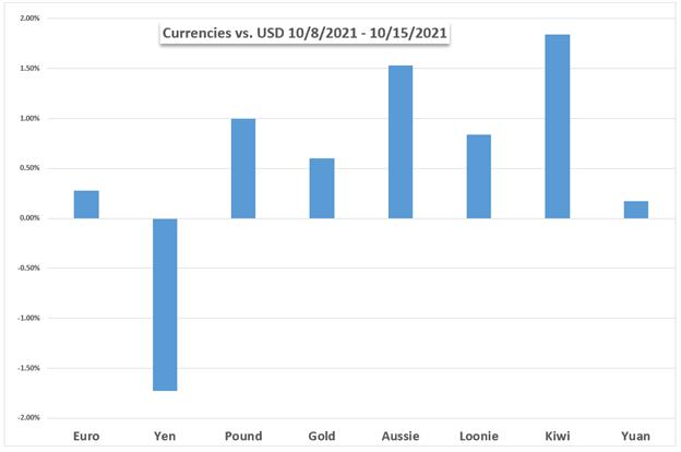 Dow Jones, US Dollar, Yen, Crude Oil, Bitcoin Nears Record High, China GDP