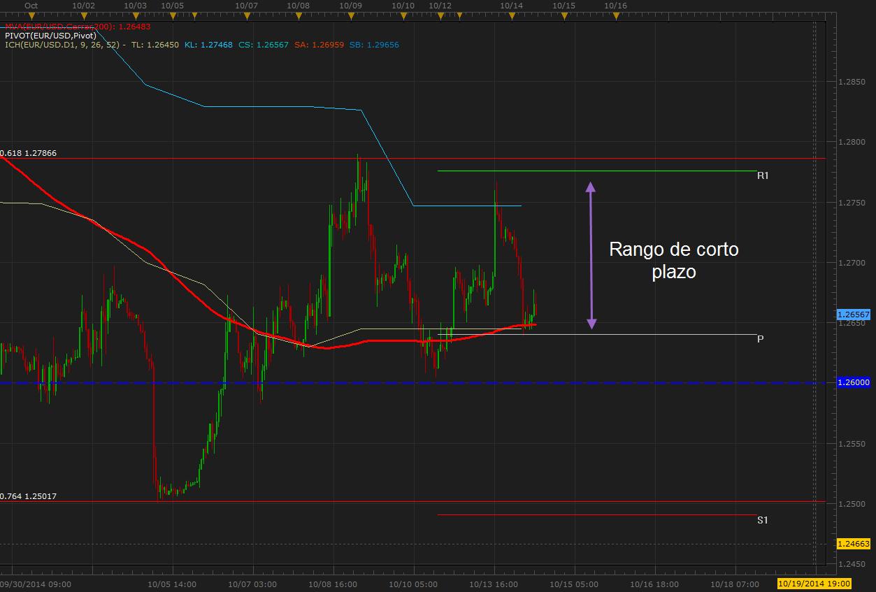 El EUR/USD sostiene su rango por segundo día consecutivo