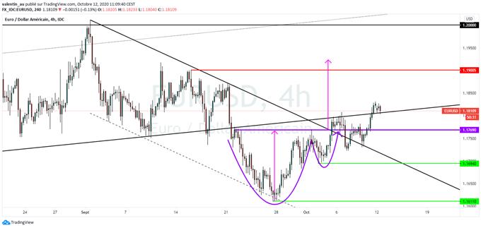 EUR/USD : L'euro signe un plus haut de 3 semaines à 1,1830$