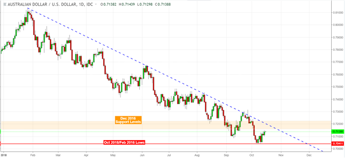 AUD Gains on Chinese CPI But Upside Follow-Through is Suspect