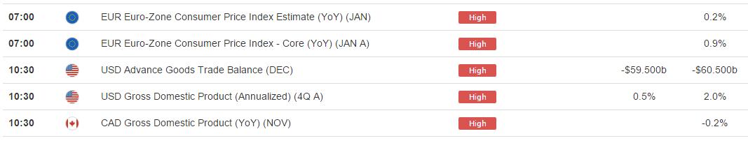 El mercado se prepara para el primer FOMC  2016 en una semana de alta carga fundamental