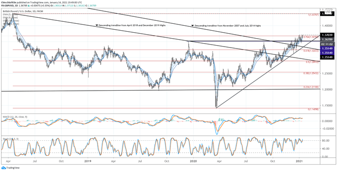 British Pound Forecast: Bullish Breakouts on Pace, or At Least on Precipice - Levels for GBP/JPY, GBP/USD Rates