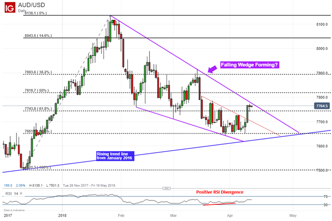 Australian Dollar at Risk of a Reversal Post Lower Inflation Bets