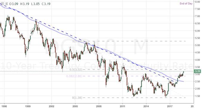 Monthly Chart of 10-Year US Treasury Yield