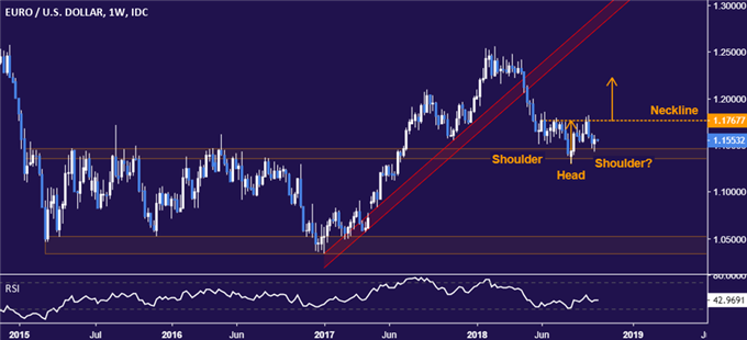 EUR/USD Technical Analysis: Bias Bearish Amid Conflicting Cues