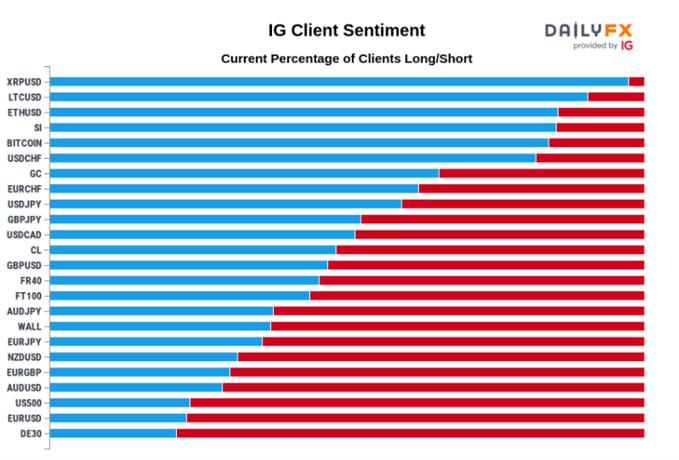 Image of IG client sentiment