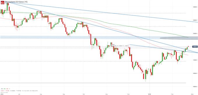 Up-Gaps bei DAX und Dow Jones - Wochenausblick