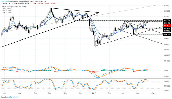 usdjpy price forecast, usdjpy technical forecast, usdjpy price chart, usdjpy chart, usdjpy price