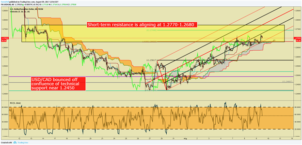 USD/CAD Price Analysis: Counter Trend Price Target In Sights