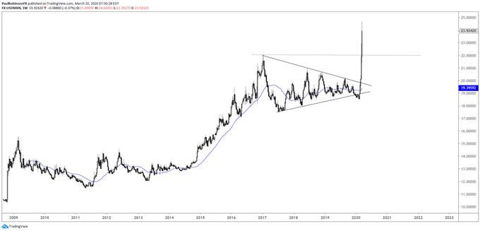USD/MXN weekly chart