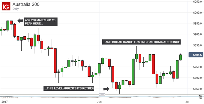 ASX 200 Technical Analysis: Range Top Could Be Challenged