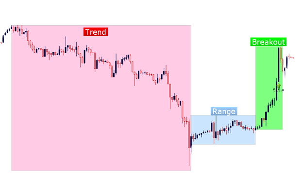 Market showing 3 conditions: trend, range and breakout