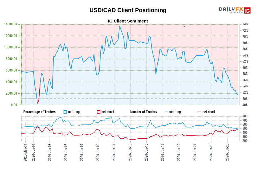 USD/CAD IG Client Sentiment: Our data shows traders are now net-short USD/CAD for the first time since Jun 01, 2020 when USD/CAD traded near 1.36.