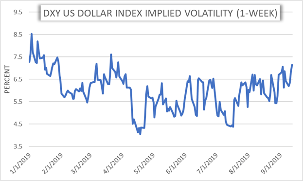 DXY Index US Dollar Implied Volatility Price Chart Jumps on Fed Monetary Policy Uncertainty