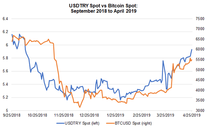 bitcoin price, usdtry price, bitcoin chart, bitcoin forecast, usdtry chart, usdtry forecast, usdtry price forecast