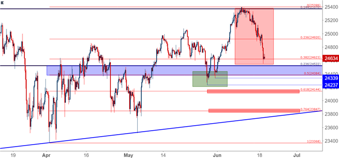 Dow Jones Four-Hour Chart DJIA DIA