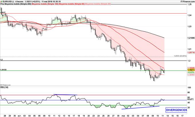 EUR/USD pullback à 1,20 dollar puis baisse 1,17
