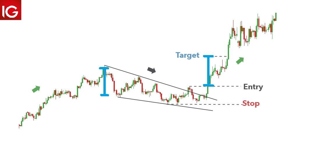 trading falling wedge