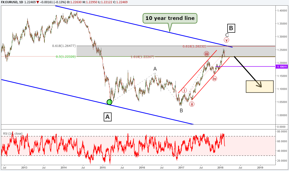 EUR/USD Elliott Wave Analysis: 3 Ending Waves Meet a 10 Year