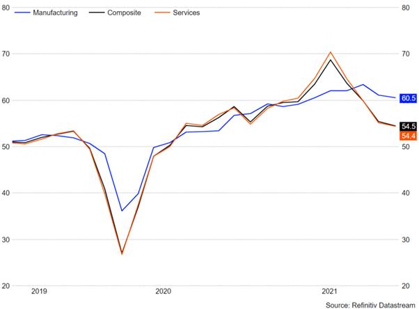 US Dollar Extends Decline as US PMIs Slip