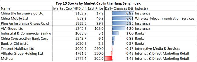 Nasdaq 100 Rebounds with Falling USD. Will Hang Seng, ASX 200 Follow?