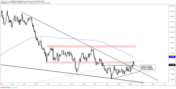 EUR/USD Weekly Technical Forecast: Euro Hanging onto Breakout by a Thread