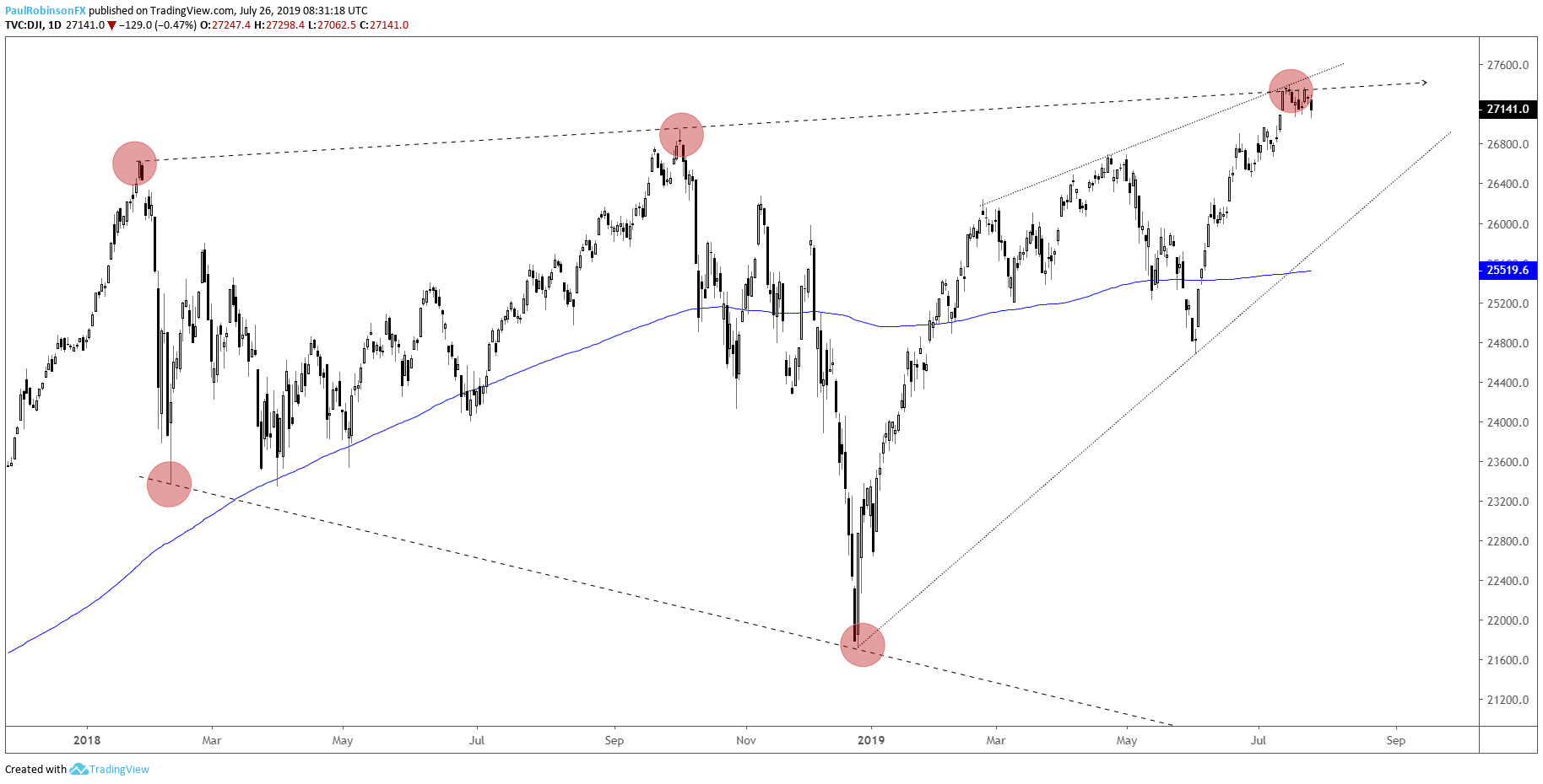 S&P 500, Dow Jones Charts: Struggling at Big-picture Slopes