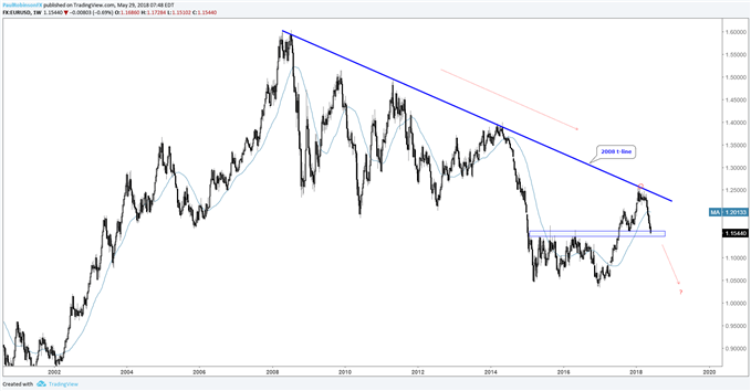 EUR/USD weekly chart, downtrend resumption?