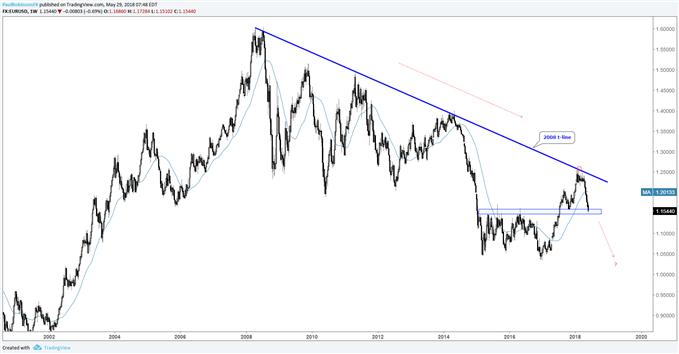 EUR/USD-Wochenchart – Wiederaufnahme des Abwärtstrends?