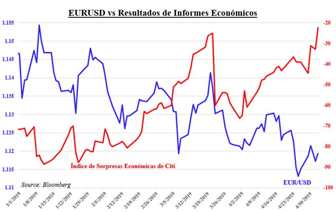 Los riesgos a la baja podrían intensificarse la semana entrante para el EURUSD