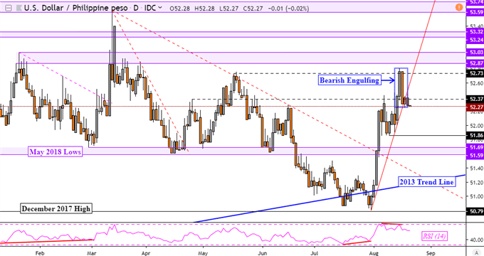 US Dollar Technical Outlook Versus PHP, SGD, MYR and INR Bearish?