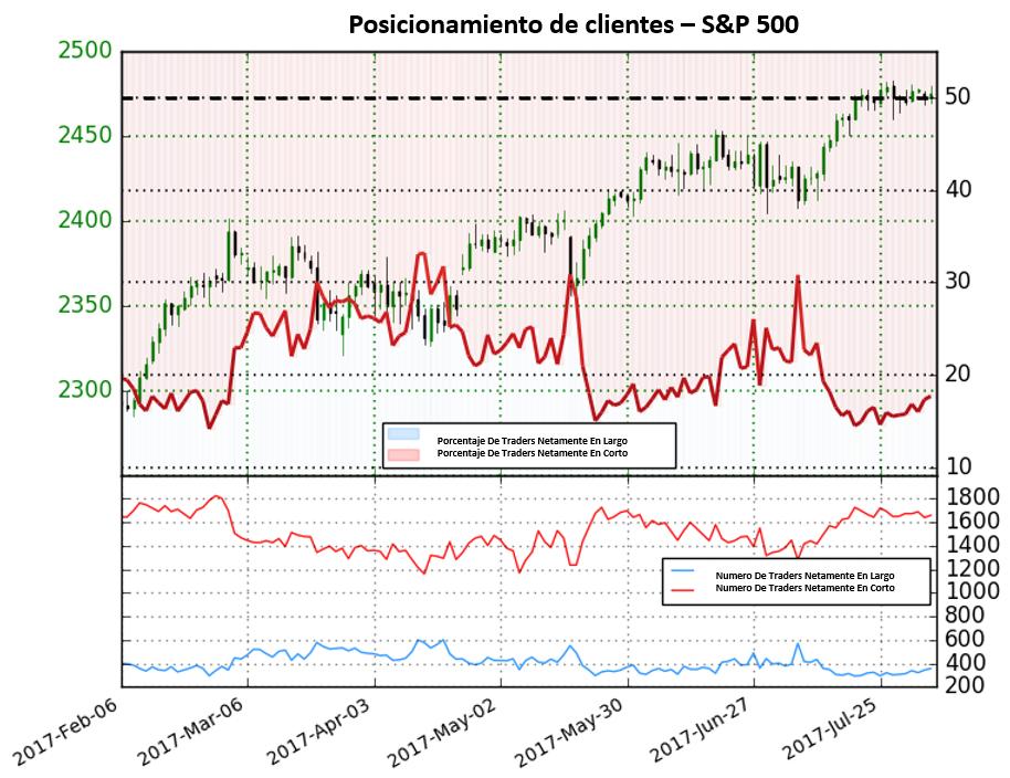 Cerca de niveles record, el posicionamiento de traders da señales de un pronto cambio de tendencia a la baja para el S&P 500