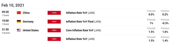 S & amp; P 500, ASX 200, Nikkei 225 Tahmin: Uyaran, Odaktaki Enflasyon Verileri
