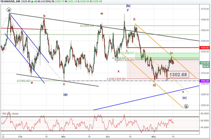 Gold price chart with Elliott Wave analysis included.