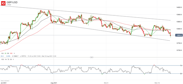 British Pound (GBP) Price Outlook: GBP/USD Eases Despite Strong UK Jobs Data