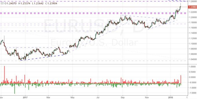 EUR/USD Wicks
